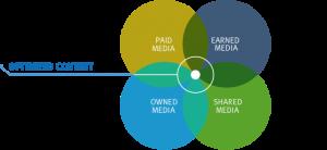 four-media